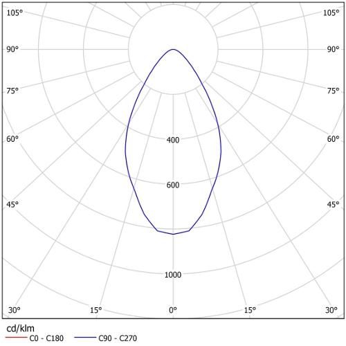 Диаграмма Г60